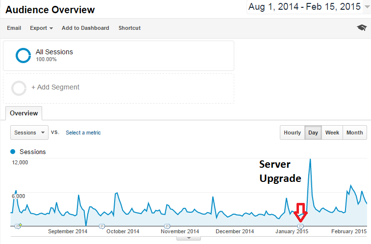 traffic-pattern-after-server-upgrade